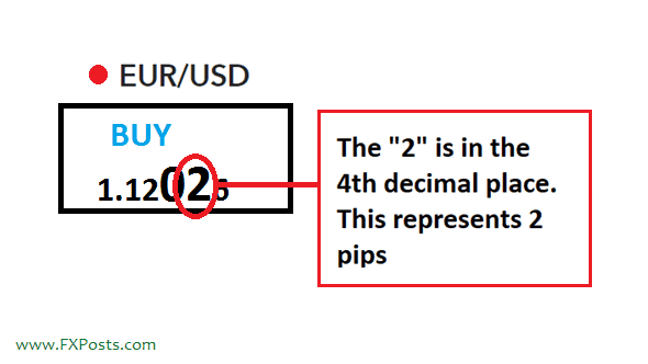 what is pip in Forex Trading