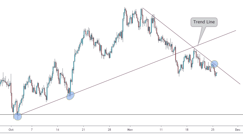 What are trend lines in forex trading