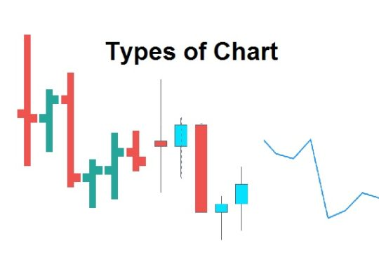 types of chart in forex