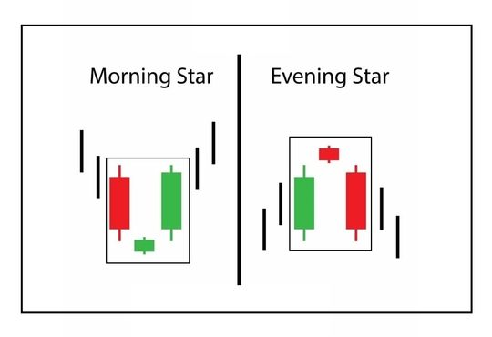 Morning star and Evening Star